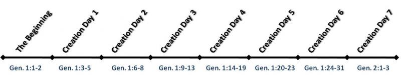 Creation Days Timeline, Genesis Creation Account
