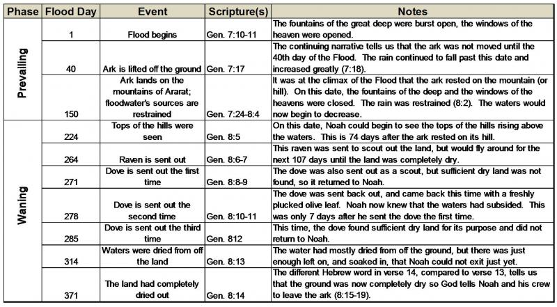 an analysis of the genesis and the story of joseph Sunday school lesson - the story of joseph - genesis 37-50 - bible teaching stories for christians.
