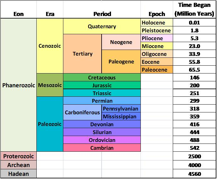 Geologic Time Chart, Geologic Column, Geologic Time Scale